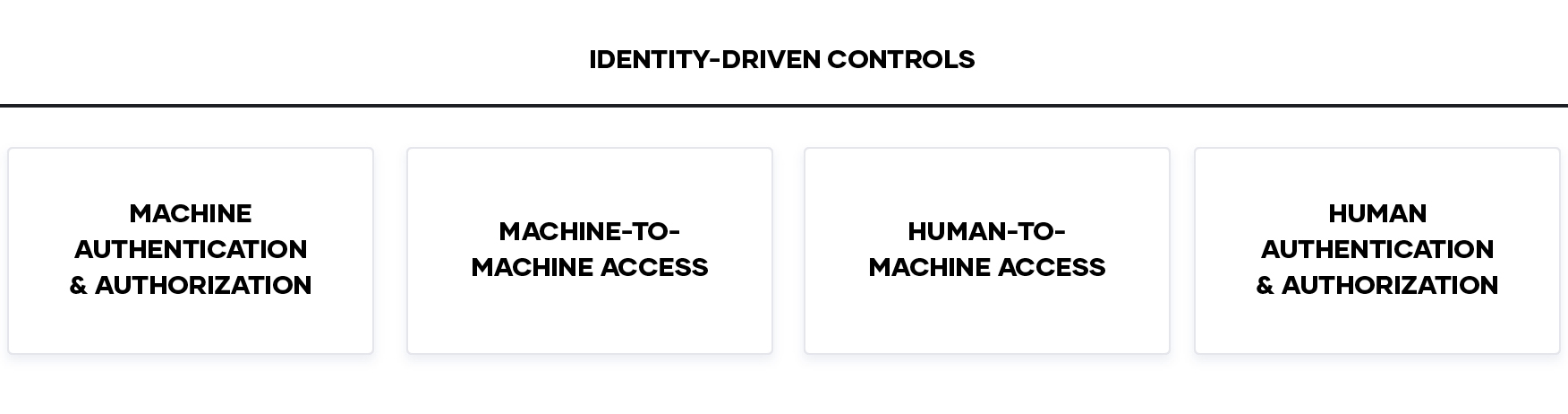 Identity driven controls chart
