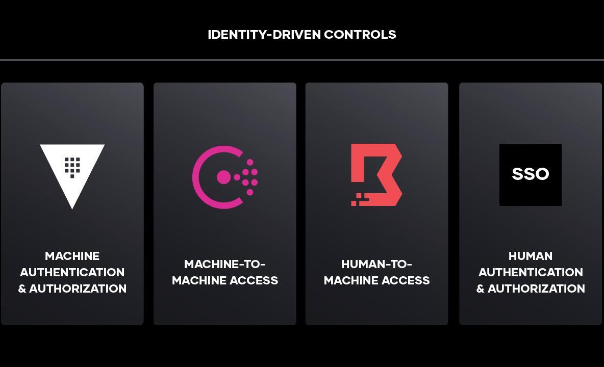 Identity driven controls
