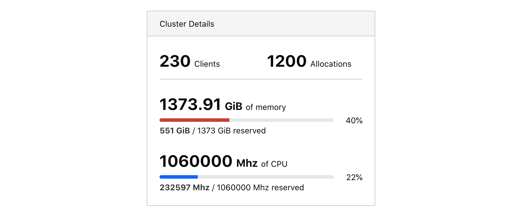 Aggregate cluster statistics, including 230 clients, 1200 allocations, 40% of memory reserved, and 22% of CPU reserved.