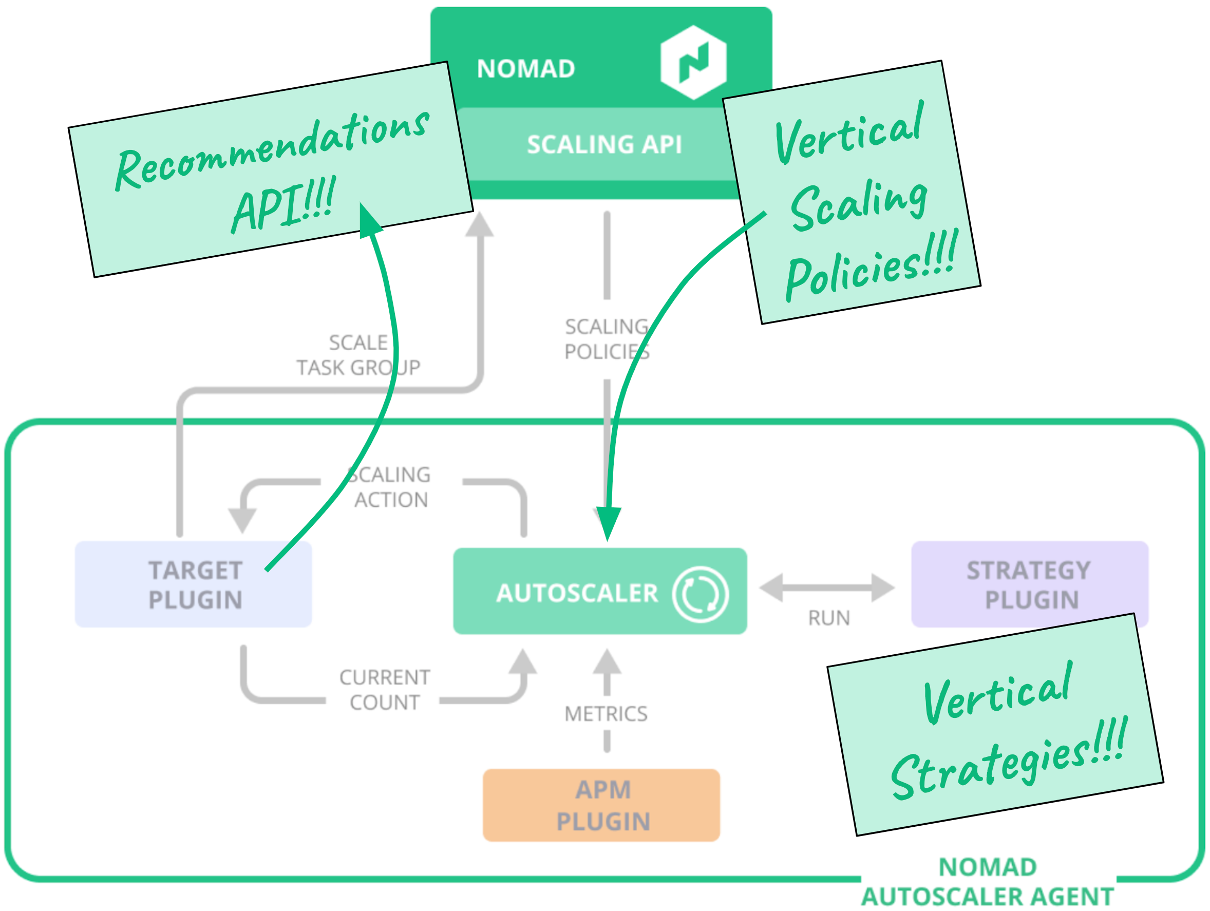 Nomad autoscaler agent diagram