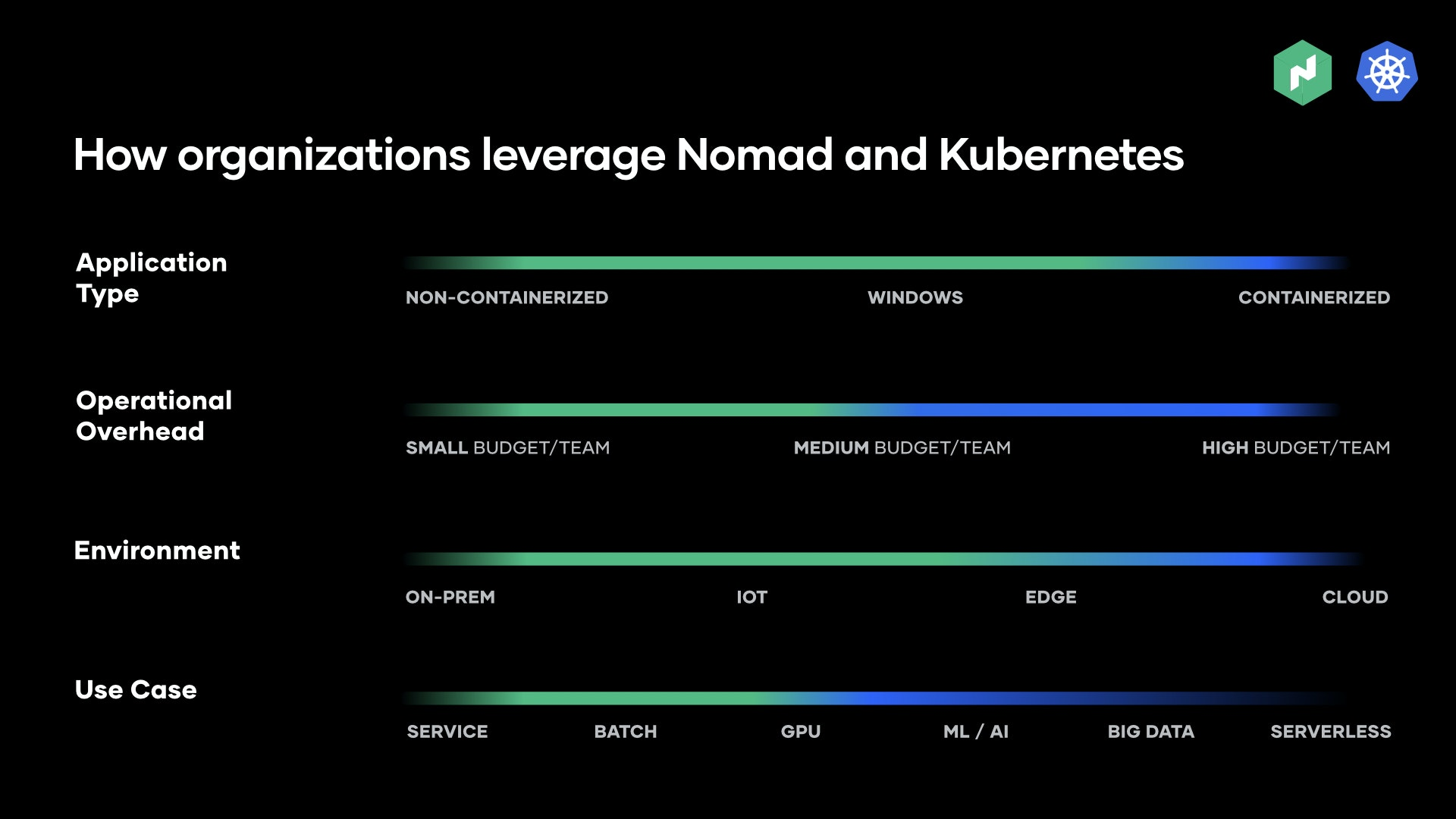 Use cases for Kubernetes vs Nomad