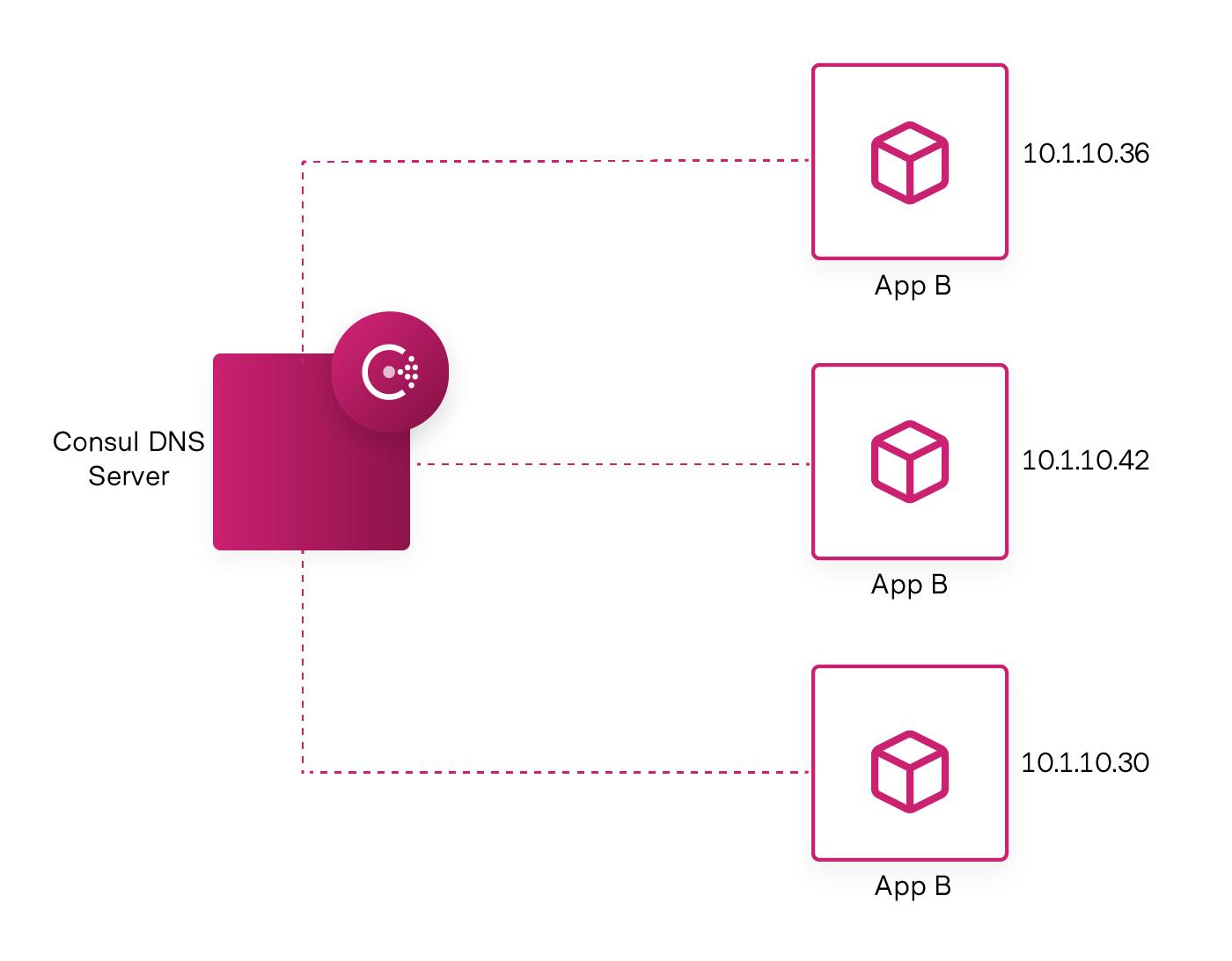 Centralized Service Registry