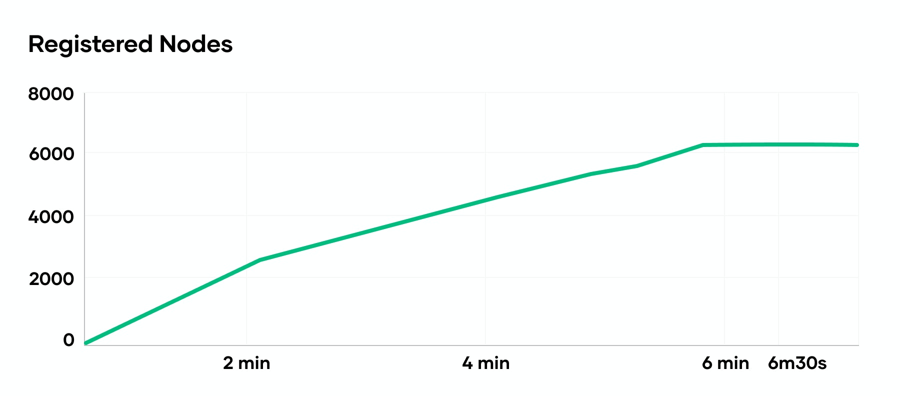 This diagram illustrates the launch rate of AWS EC2 instances