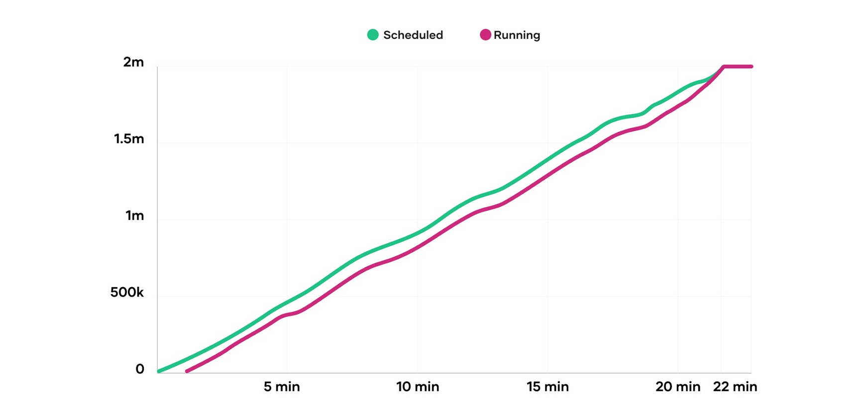 The graph demonstrates that Nomad's scheduling performance is nearly linear. The number of containers already placed does not negatively affect the placement of future containers.