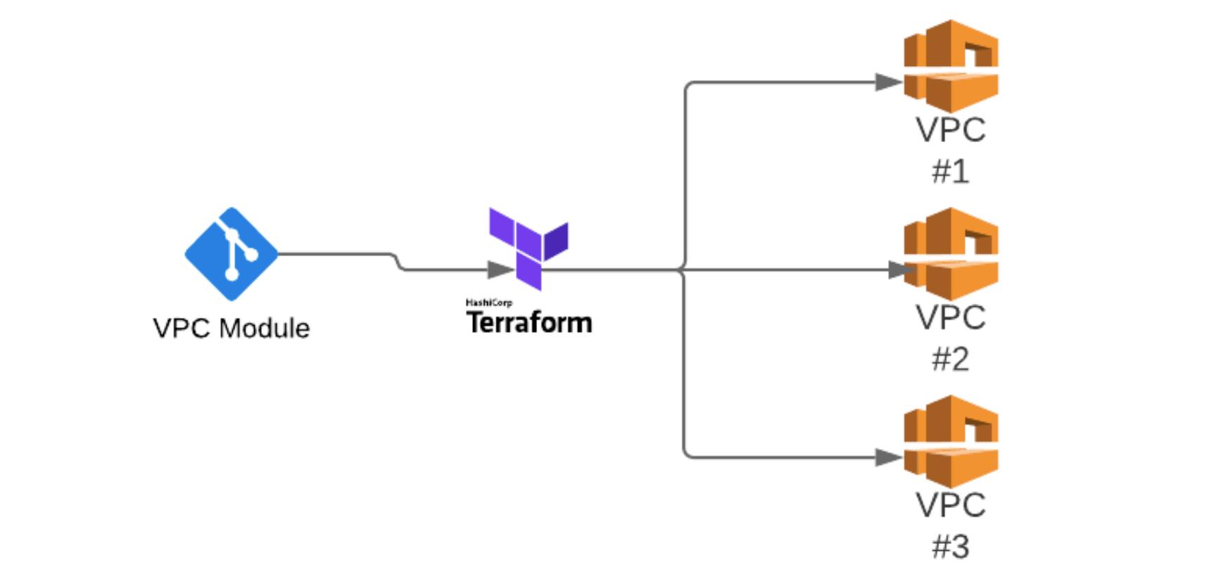 Showing Terraform module workflow