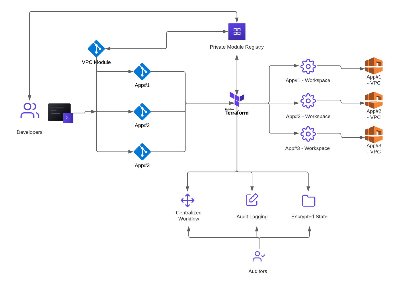 Terraform workflow going through the Private Module Registry