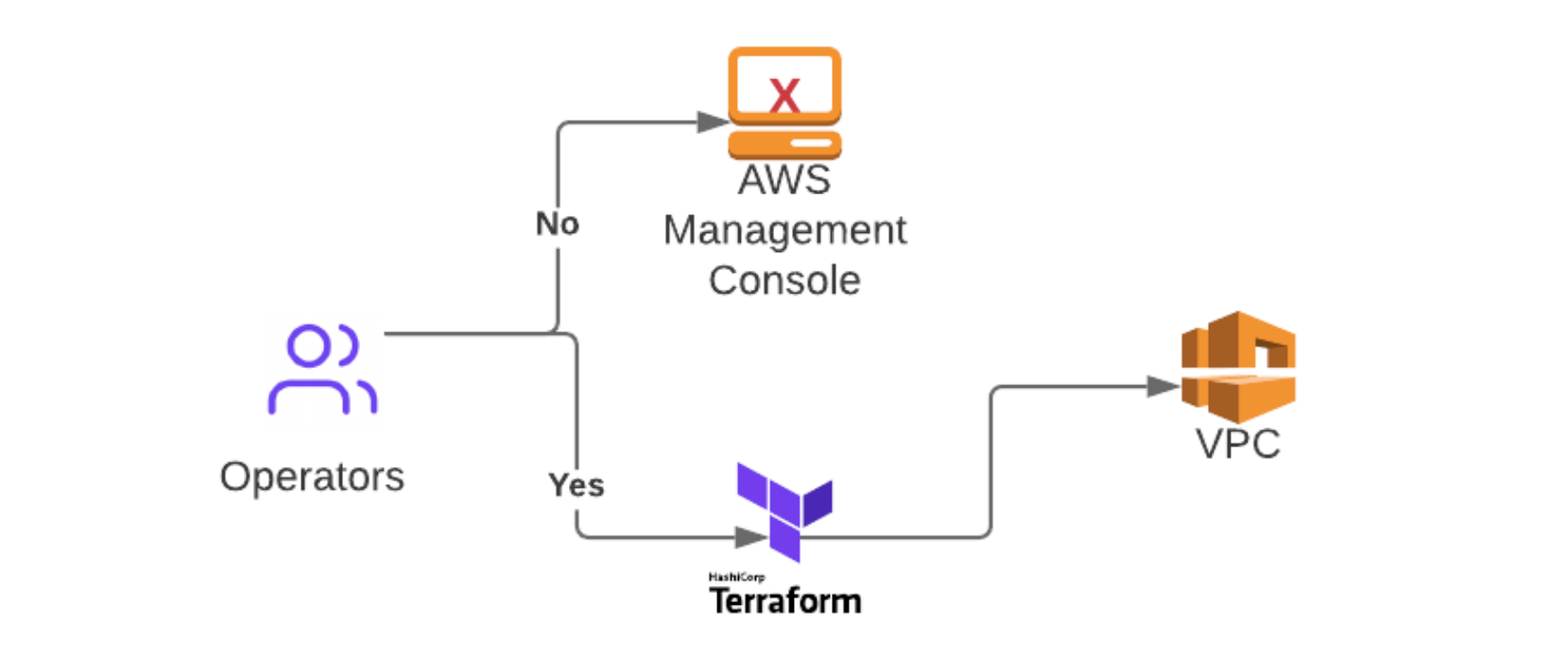Diagram of Terraform-only infrastructure workflow