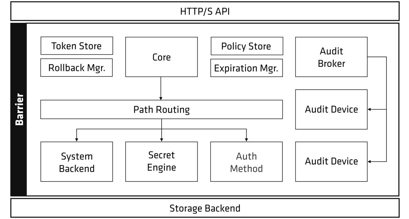 umair-akbar-1610469486 vault security diagram - Protecting Against Advanced Adversaries and Internal Threats