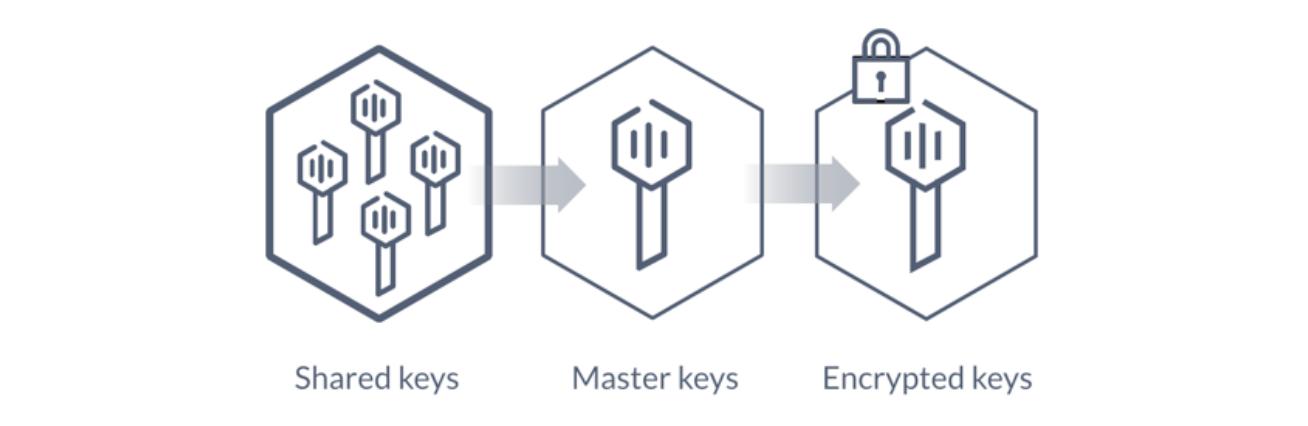 umair-akbar-1610469502 vault key diagram - Protecting Against Advanced Adversaries and Internal Threats