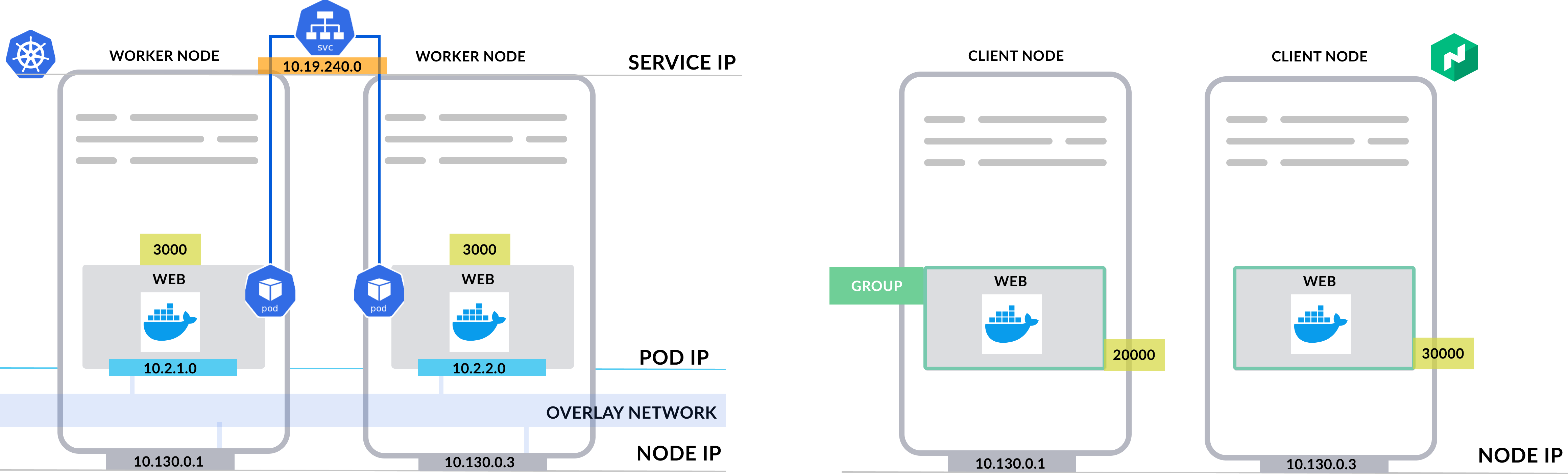 K8s networking vs Nomad networking