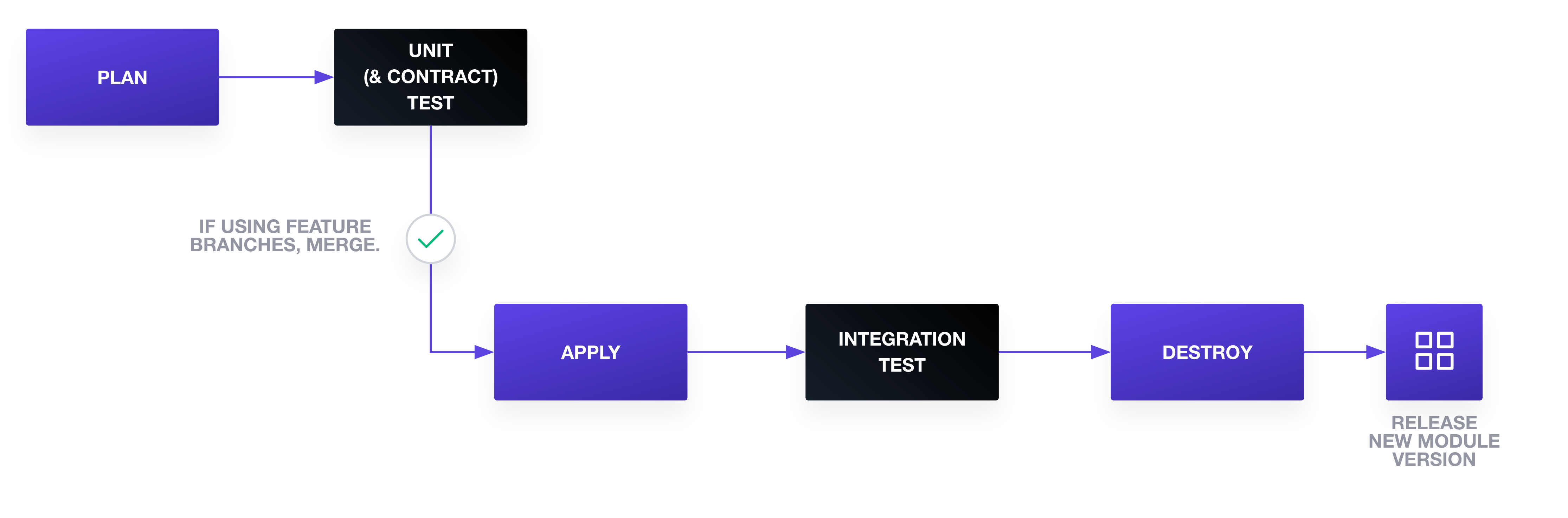 Pipeline for Terraform module testing