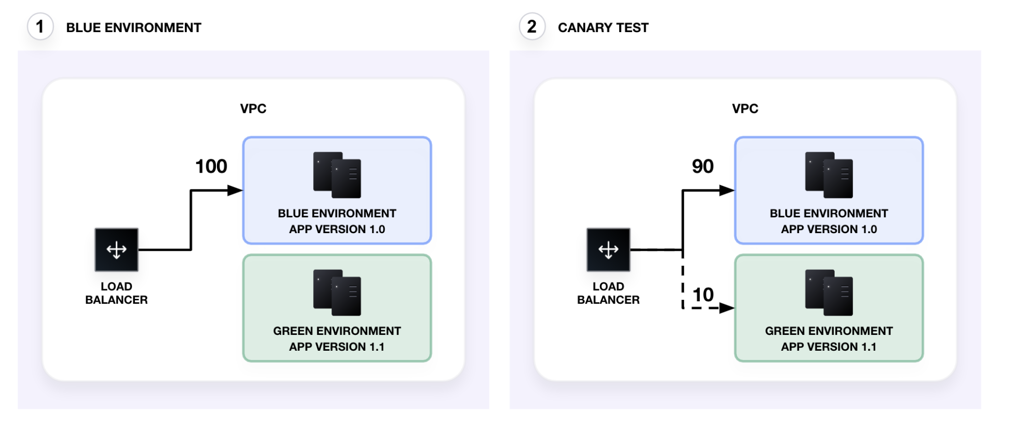 Canary test/deployment. All traffic is directed to the blue environment initially. When you perform a canary test, 10% of the traffic is directed to the green environment.
