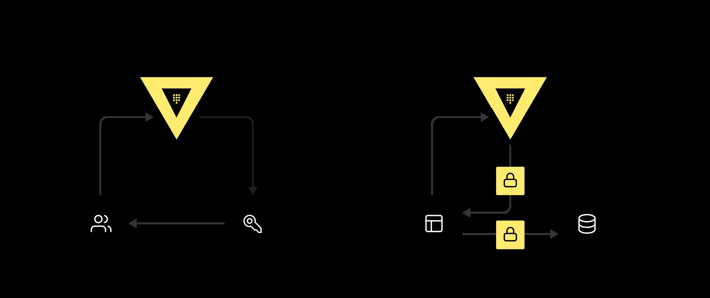Vault Client Workflows