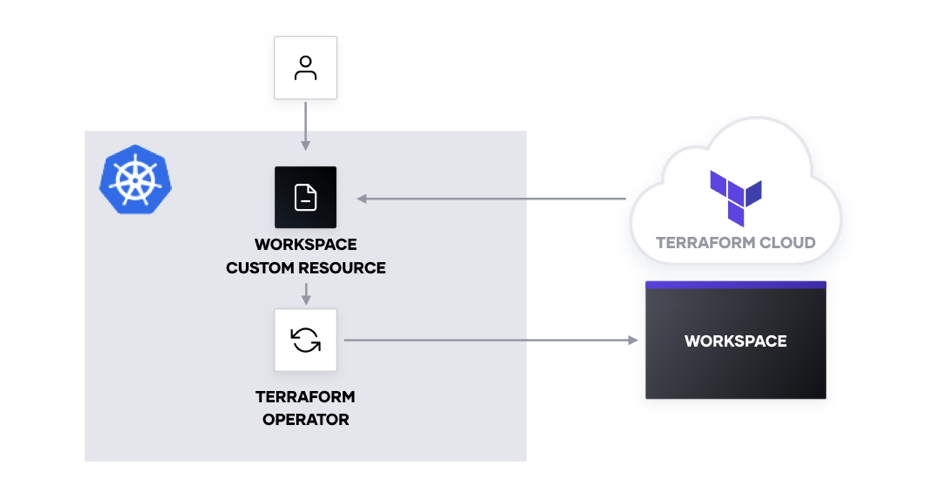 Diagram showing interaction between Terraform Cloud workspace, Terraform Operator, and Kubernetes workspace custom resource