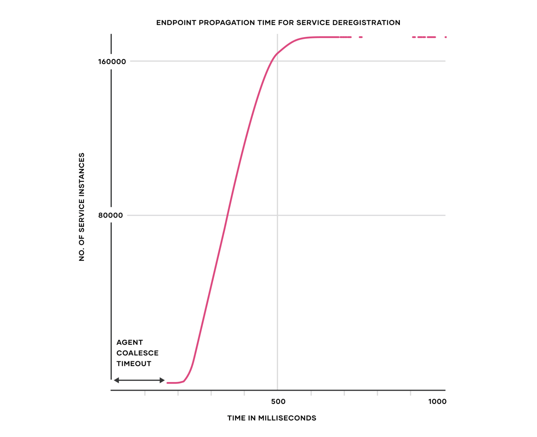 Chart: Endpoint propagation time for service deregistration. 172,000 service instances (~96.6% of the total service instances) in under 1 second.
