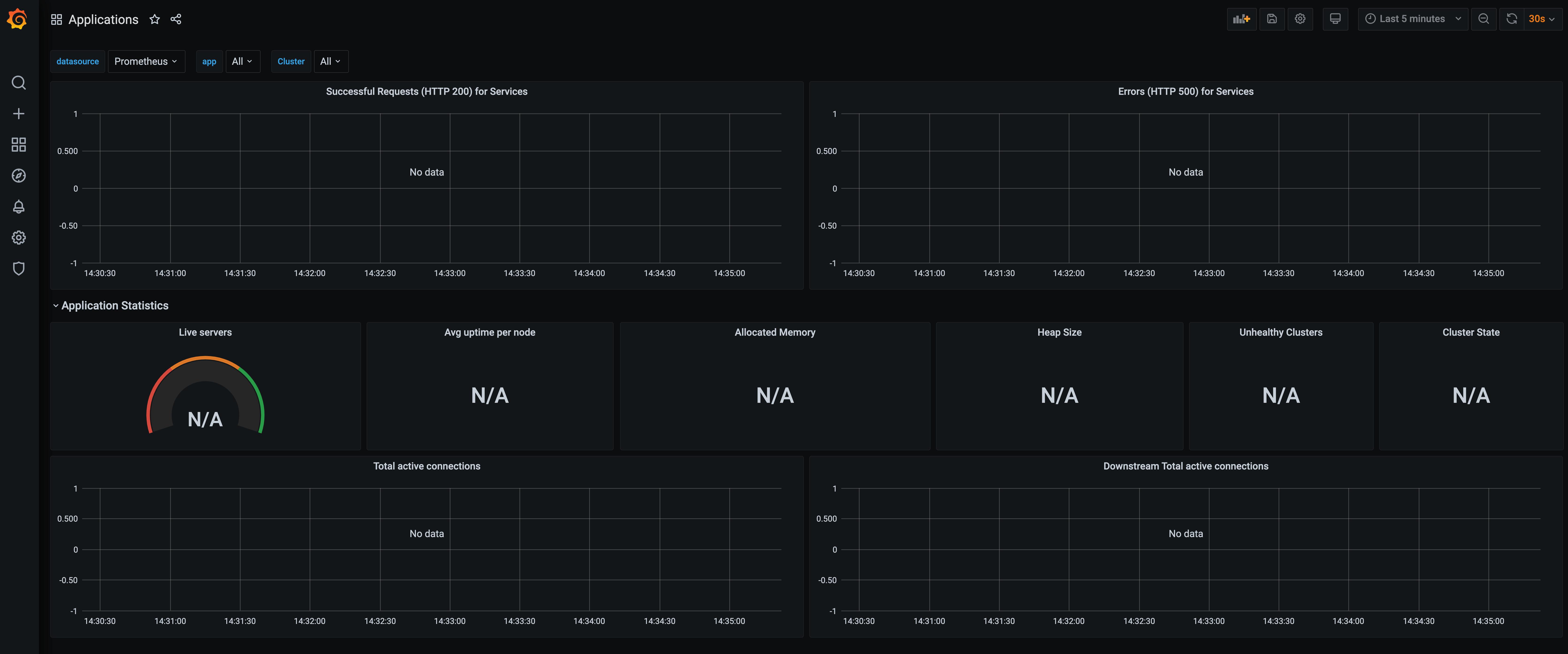 "Grafana dashboard named ""Application"" with no metrics"