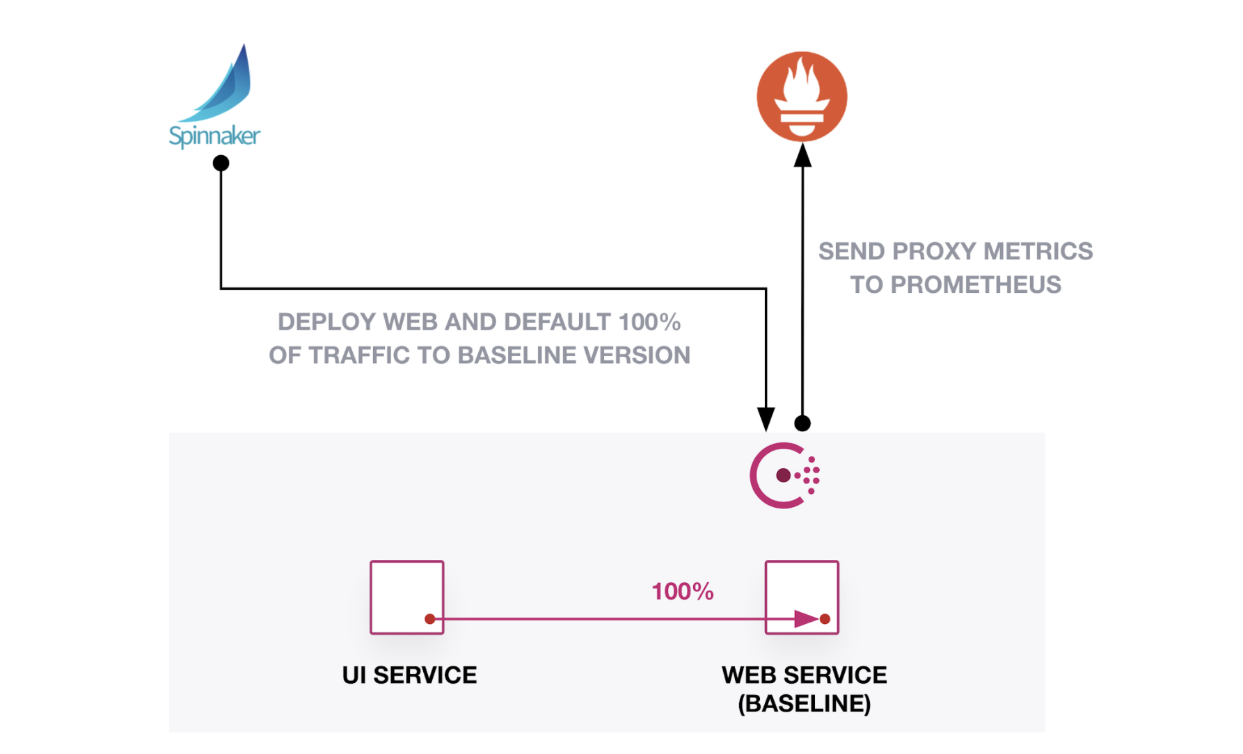 """All traffic from """"ui"""" service goes to """"web"""" service"""