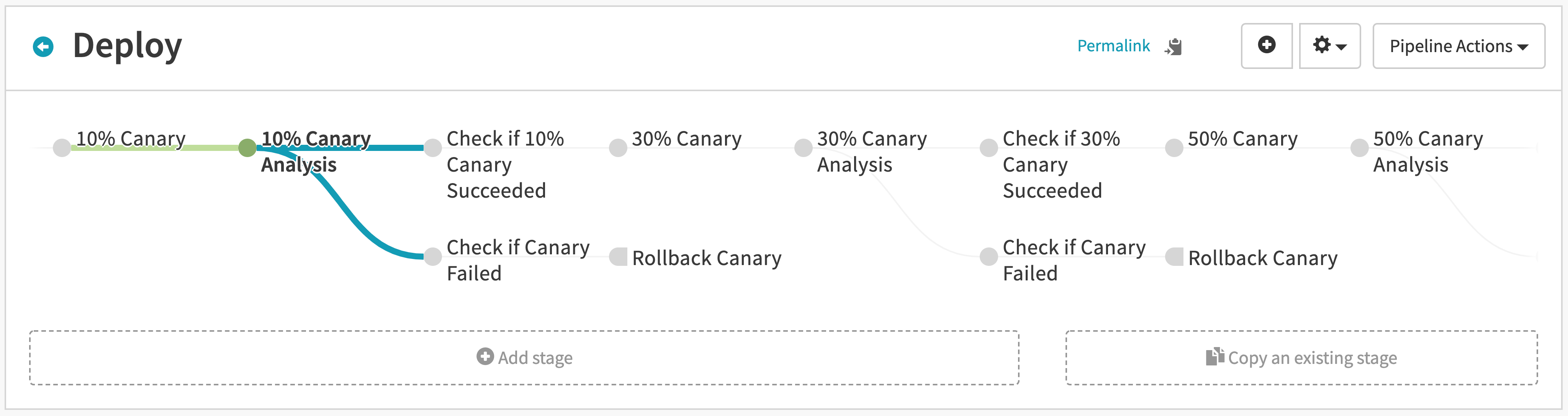 Deployment pipeline increments traffic to canary by 20% each stage