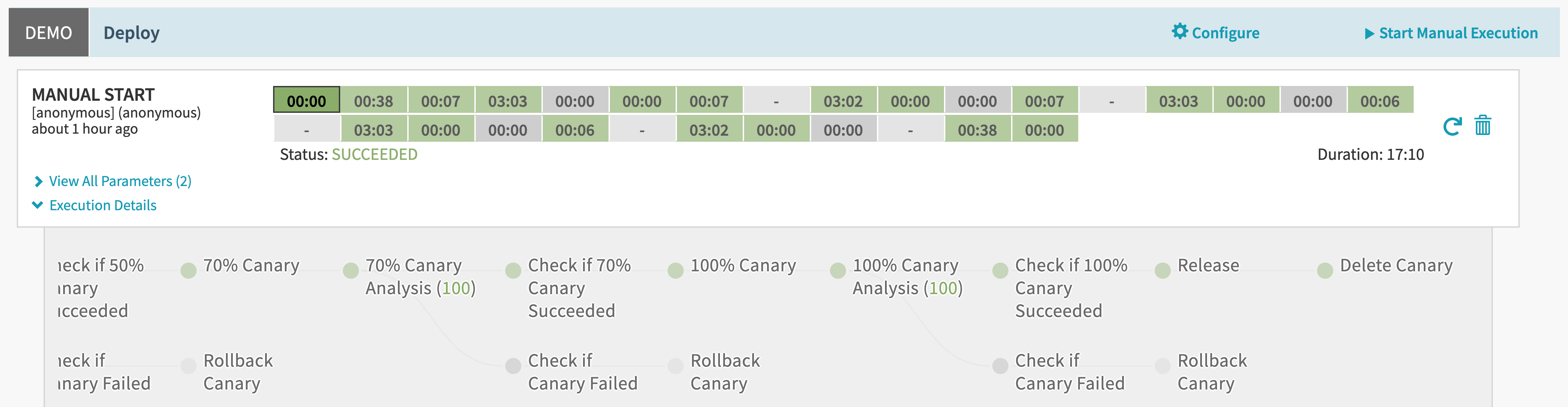 Successful automated canary deployment in Spinnaker
