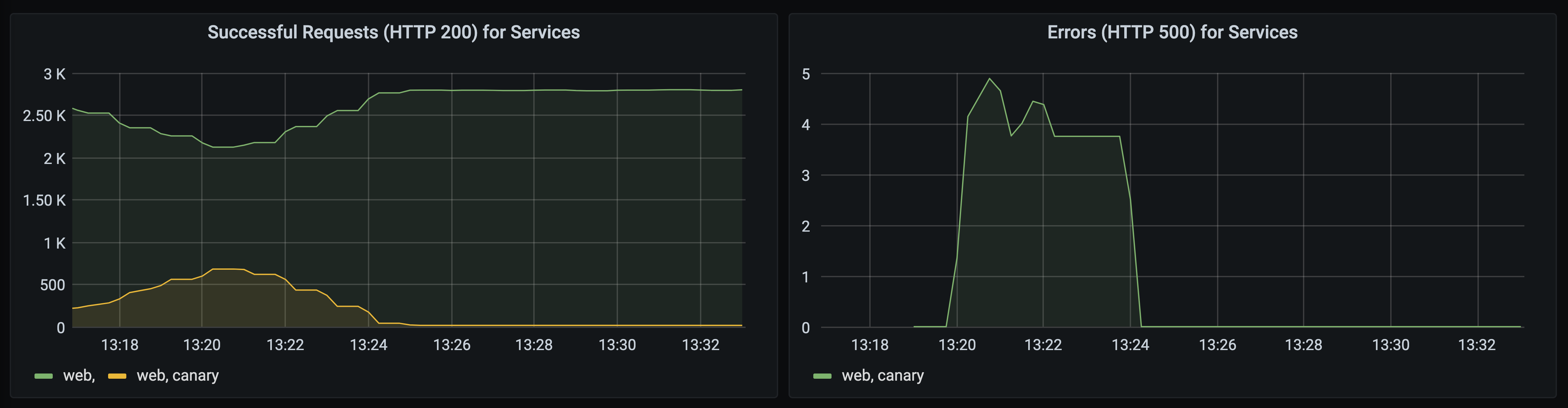 Grafana shows increasing error rate for canary version