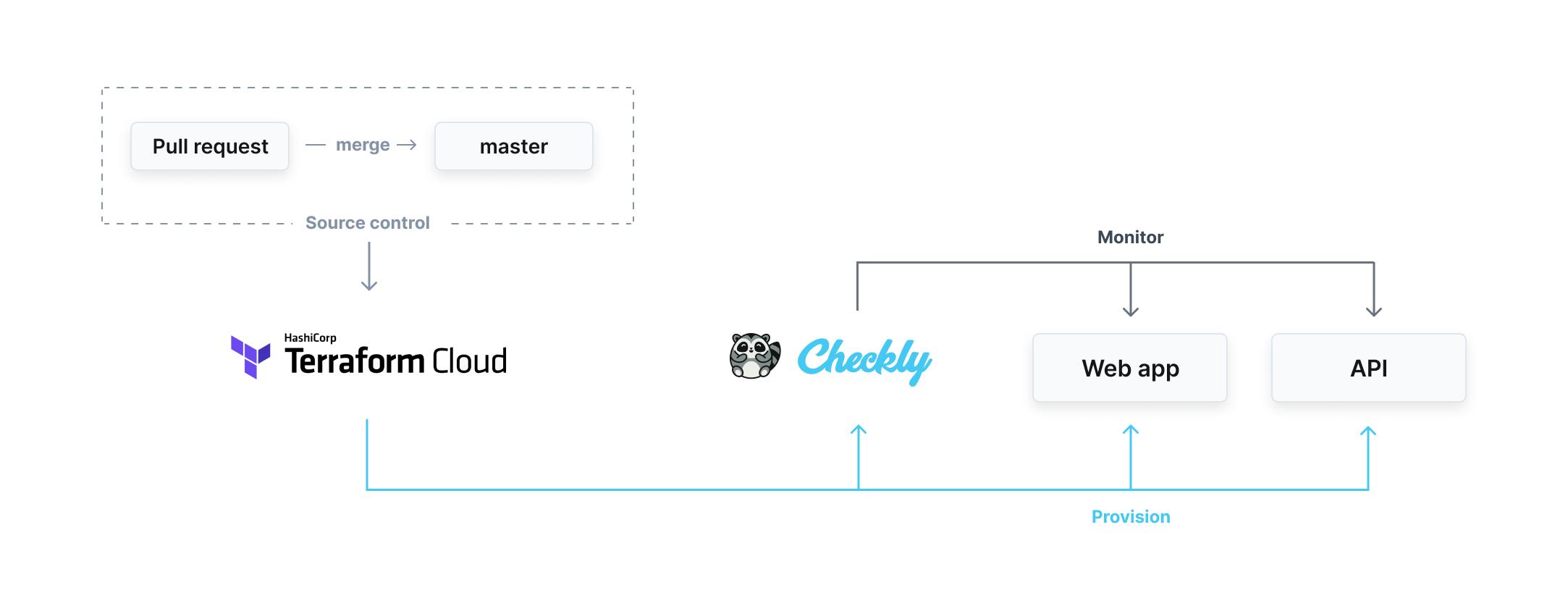 Terraform Cloud to Checkly workflow diagram