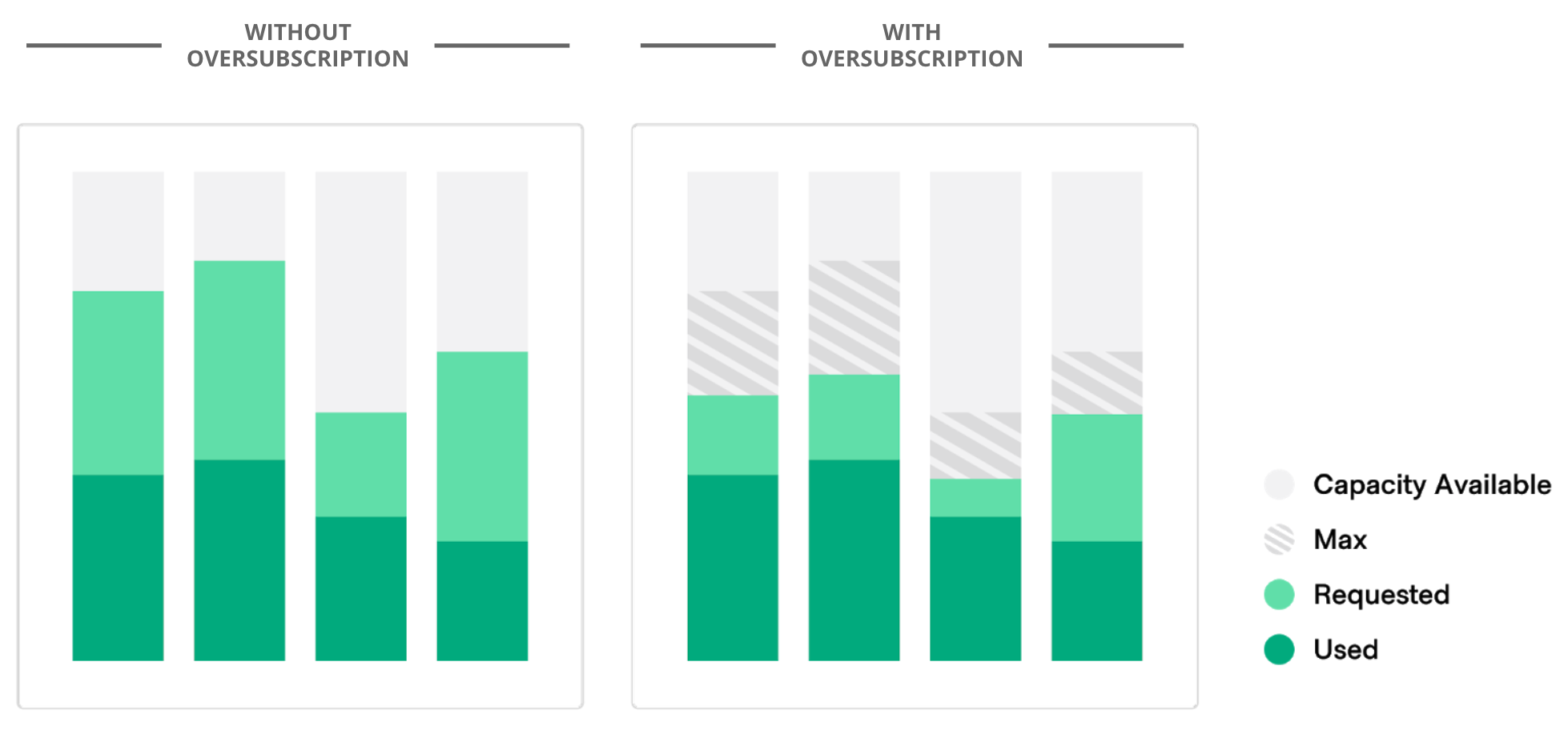 Capacity graphs with and without memory oversubscription