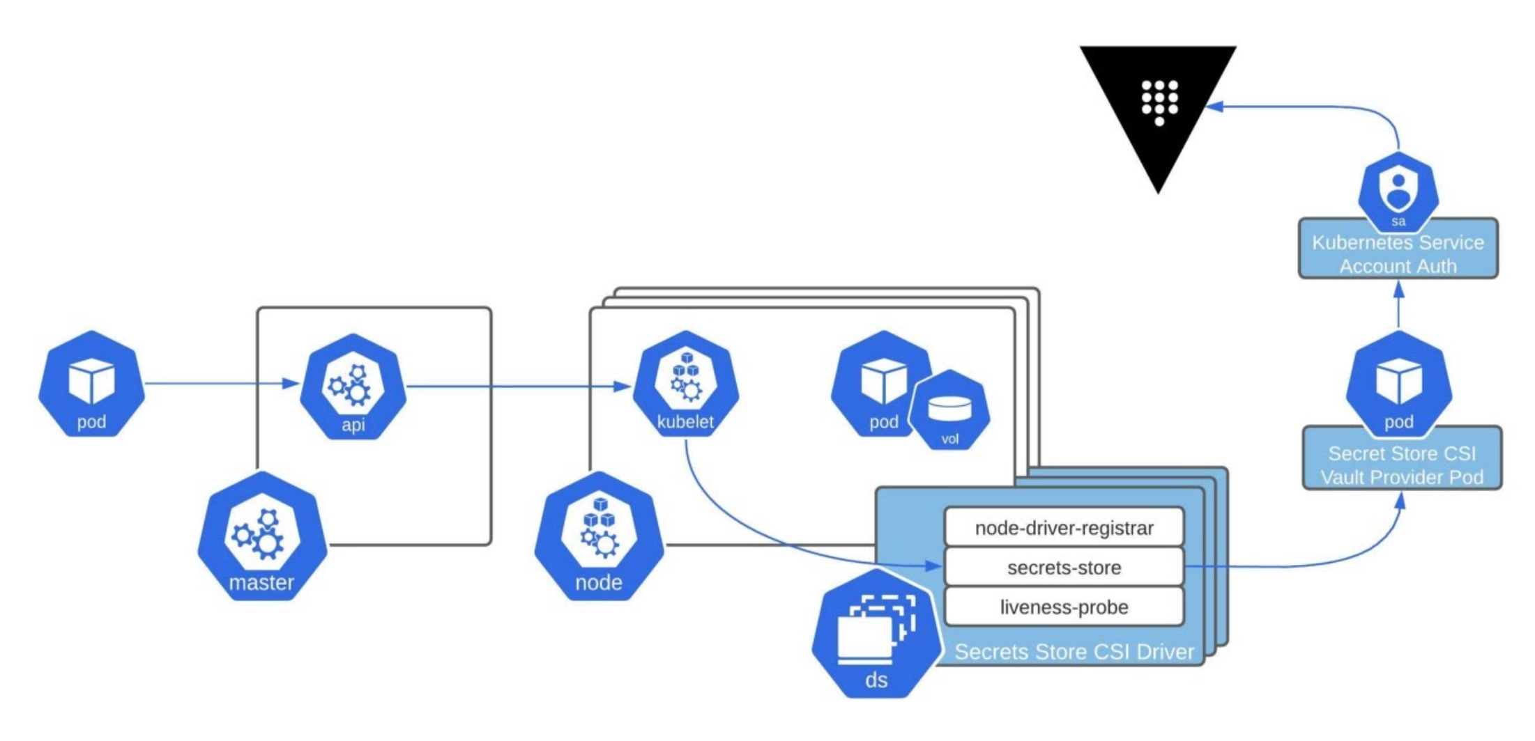 This diagram illustrates the end-to-end process of an application pod using the CSI Secrets Store Driver and Vault CSI provider to mount a volume with secrets from Vault.