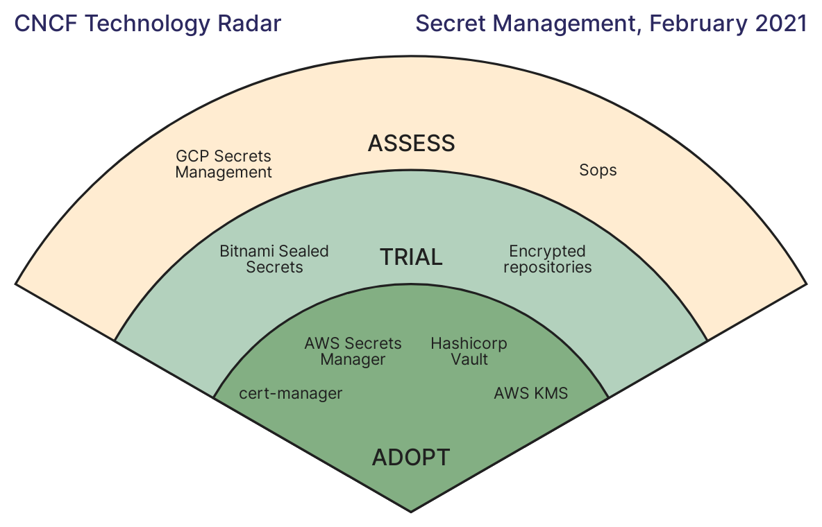 CNCF Technology Radar Secrets Management