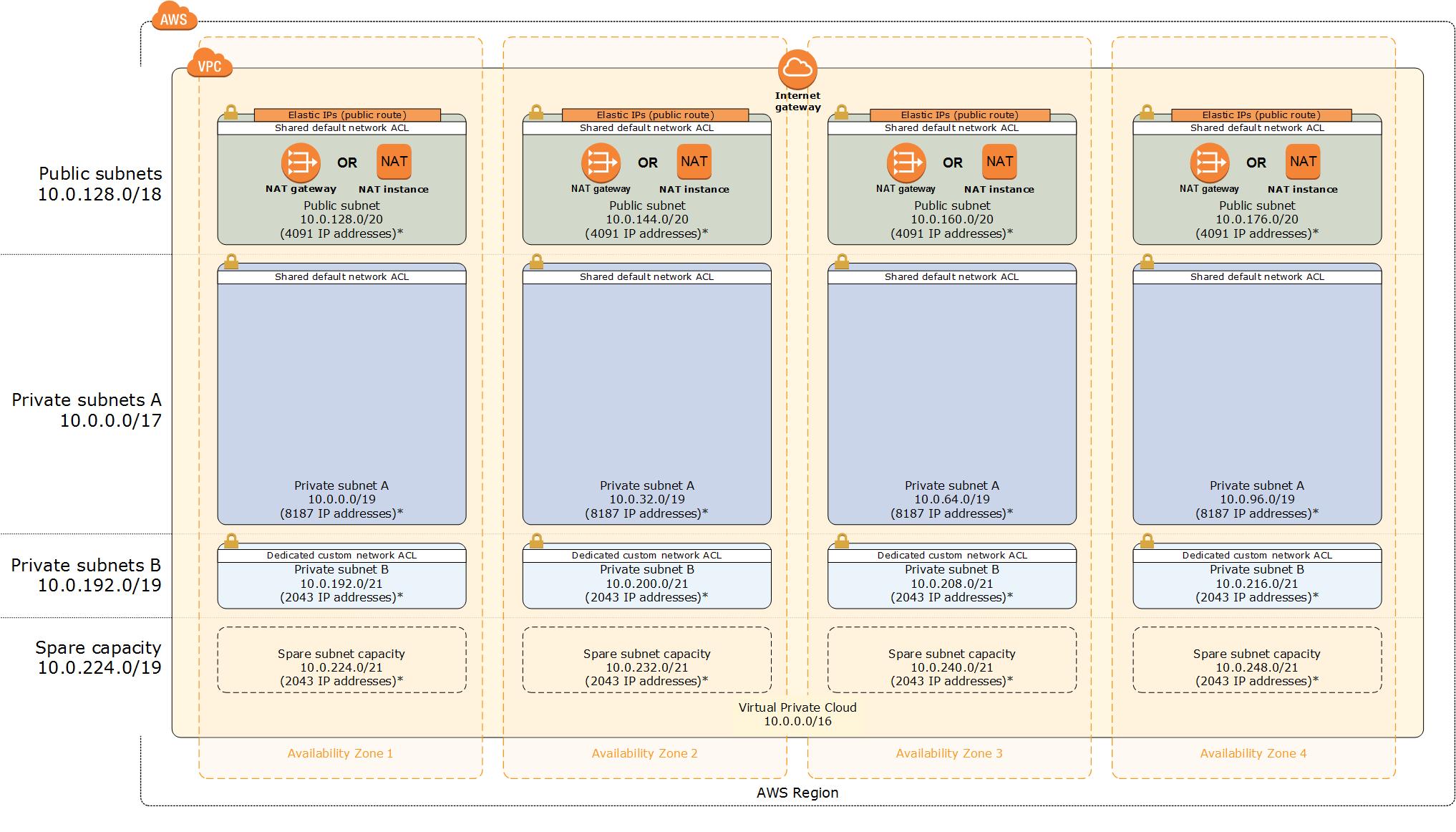 AWS VPC module architecture