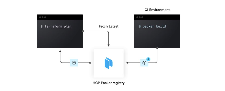 HCP Packer registry