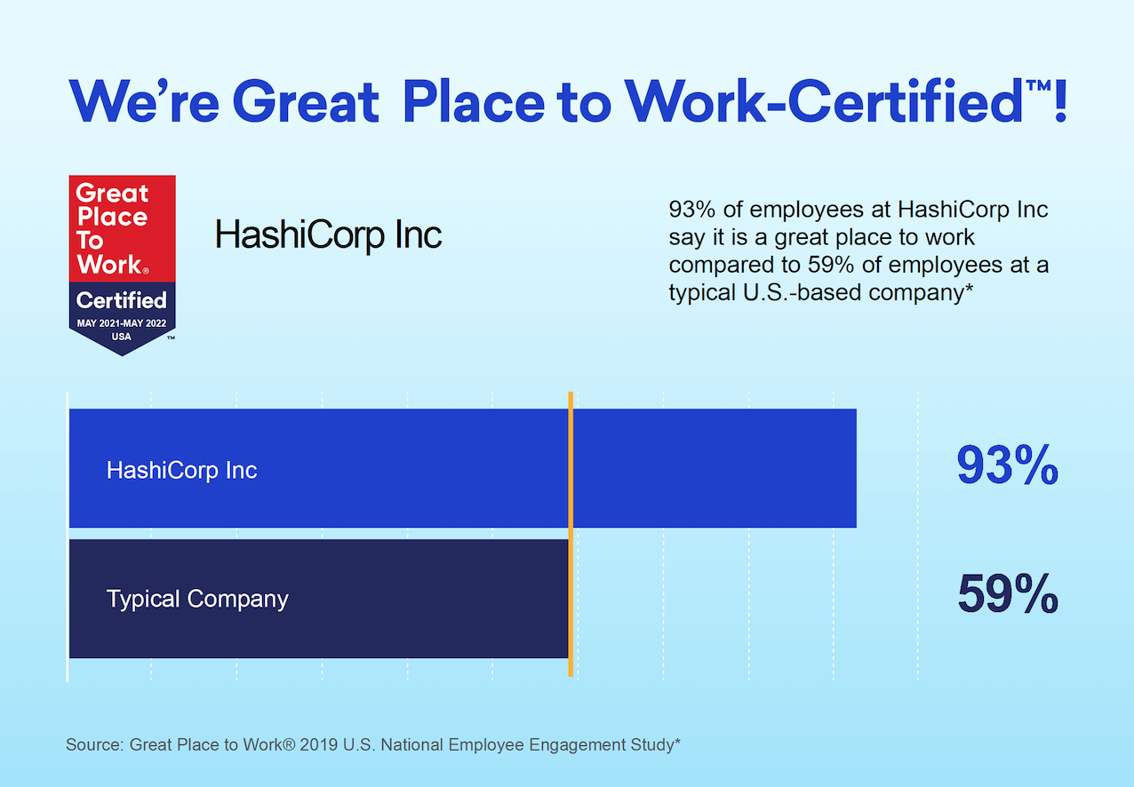 HashiCorp Certified a Great Place to Work