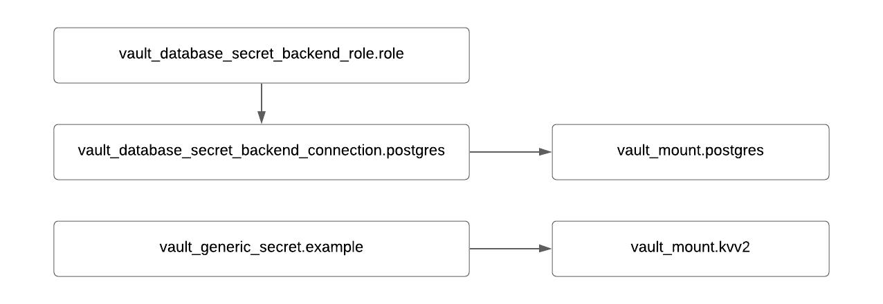 Terraform graph snippet for Secret Engine mount and roles.