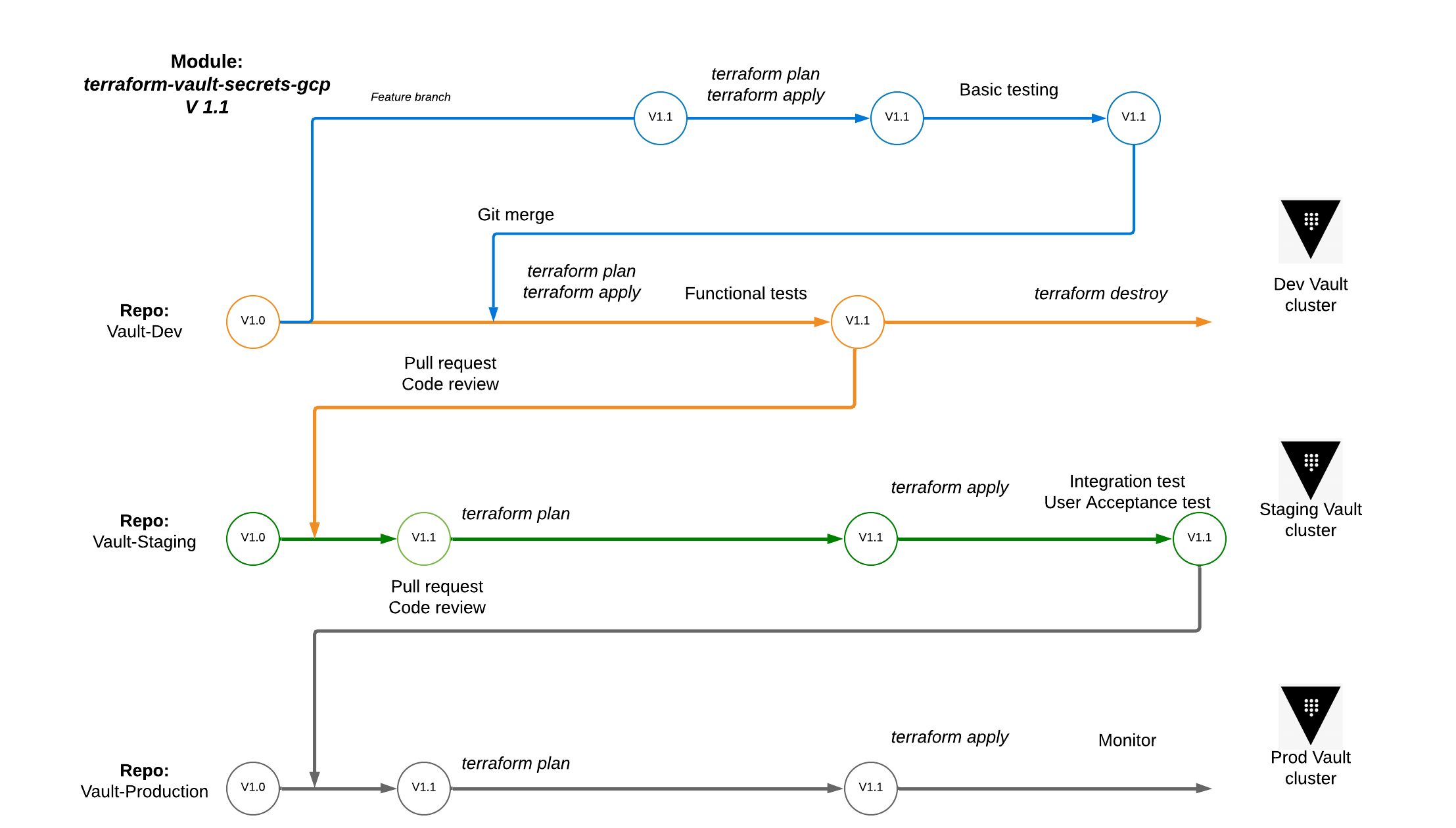 The workflow for testing and promoting a Terraform module for Vault.