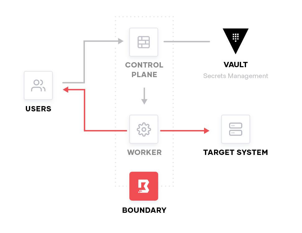 Vault Workflow