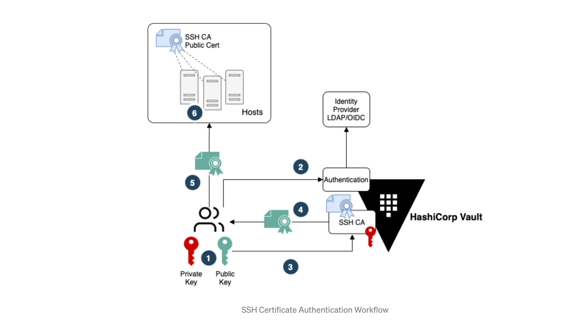 SSH Certificate Authority workflow