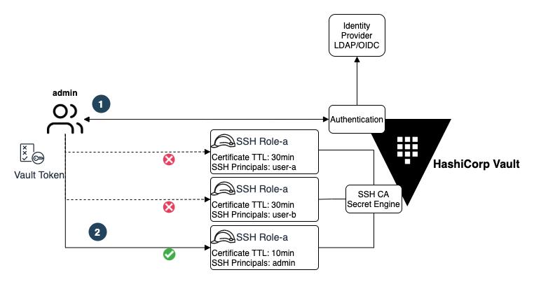 Vault SSH Secret Engine and Roles