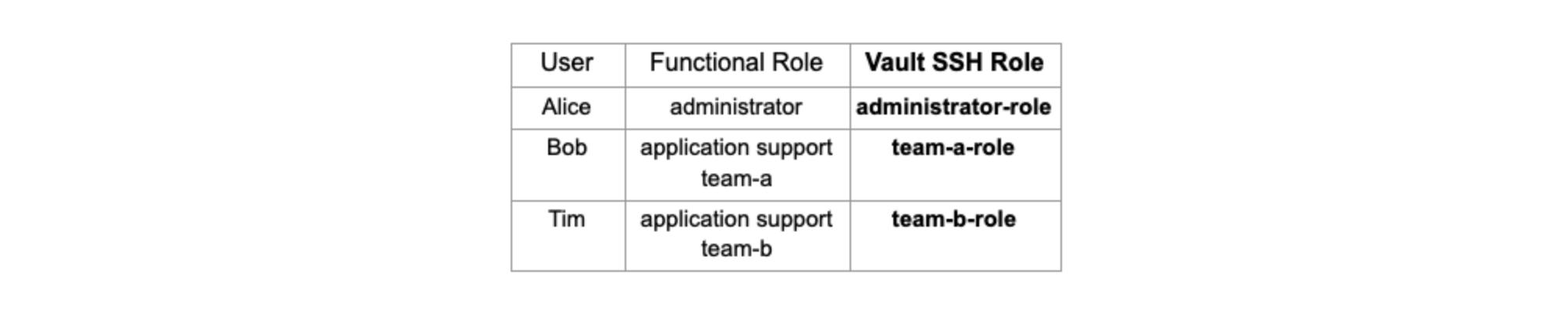 Vault SSH role