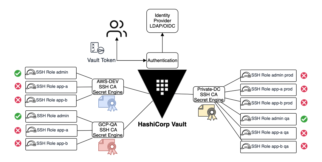 An architecture diagram of multiple Vault SSH CA managing multiple SSH roles for different permissions.