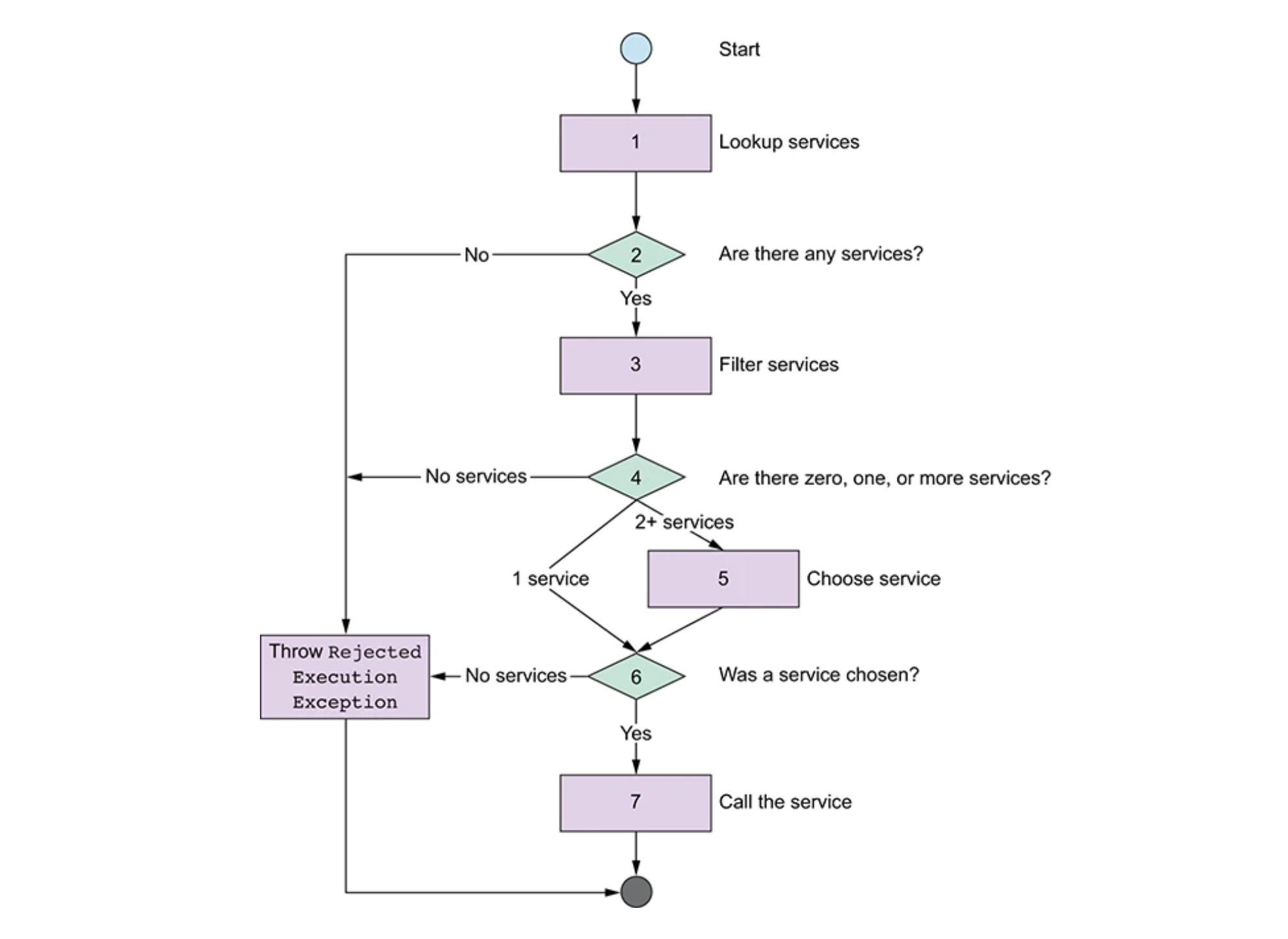 Apache Camel and Consul ServiceCall API flow