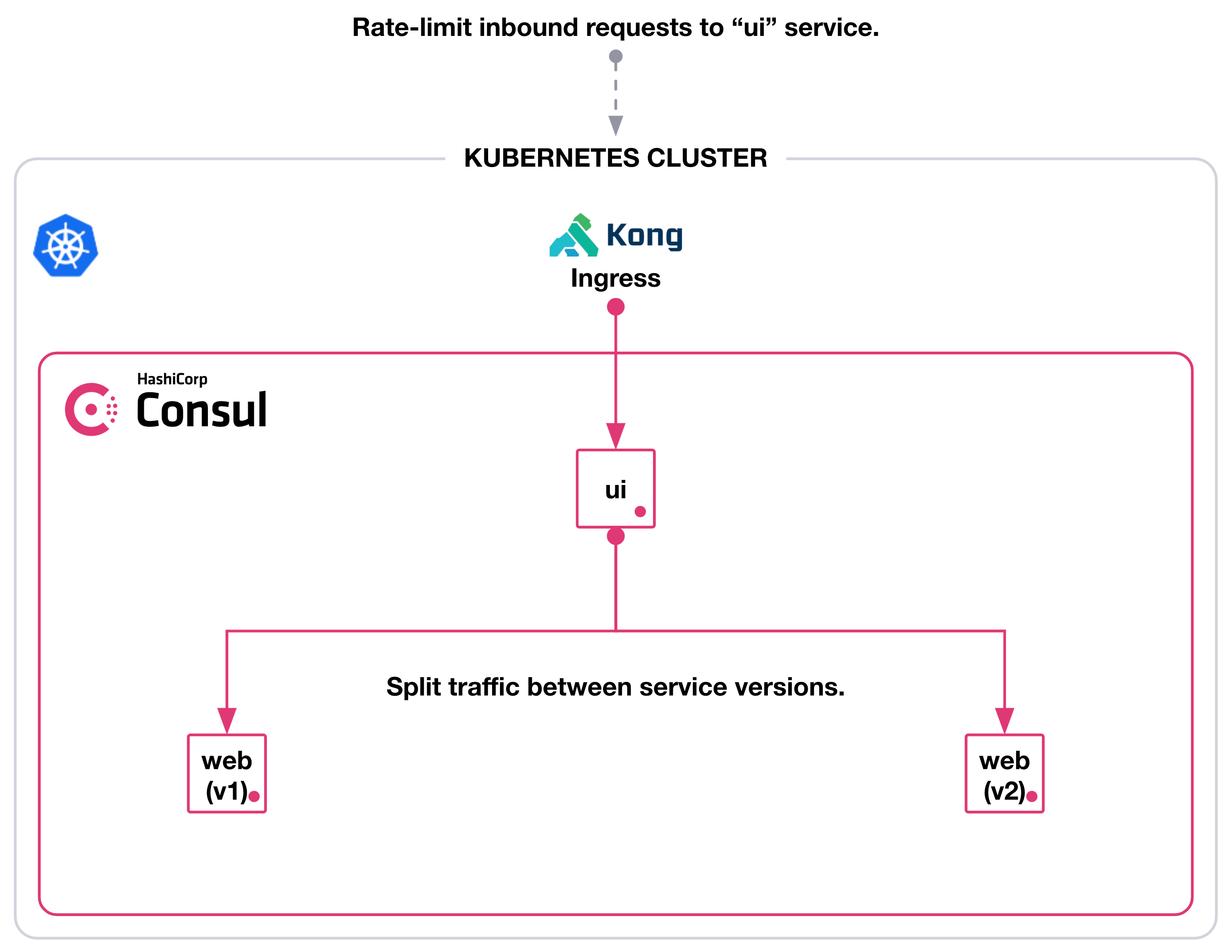 Architecture diagram of Kong ingress rate-limiting inbound requests to `ui` and Consul service mesh splitting traffic between two versions of web in a Kubernetes cluster.