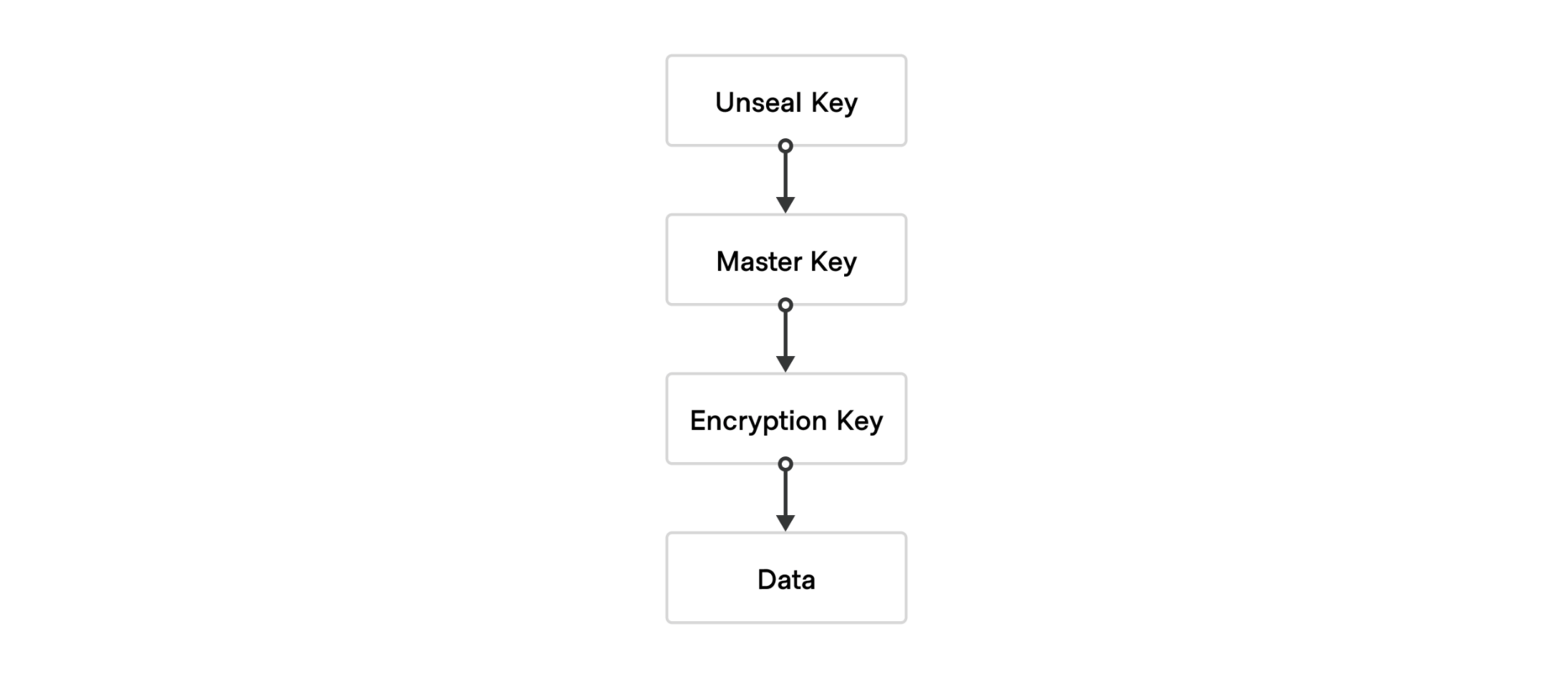 Unseal key, master key, encryption key, data.