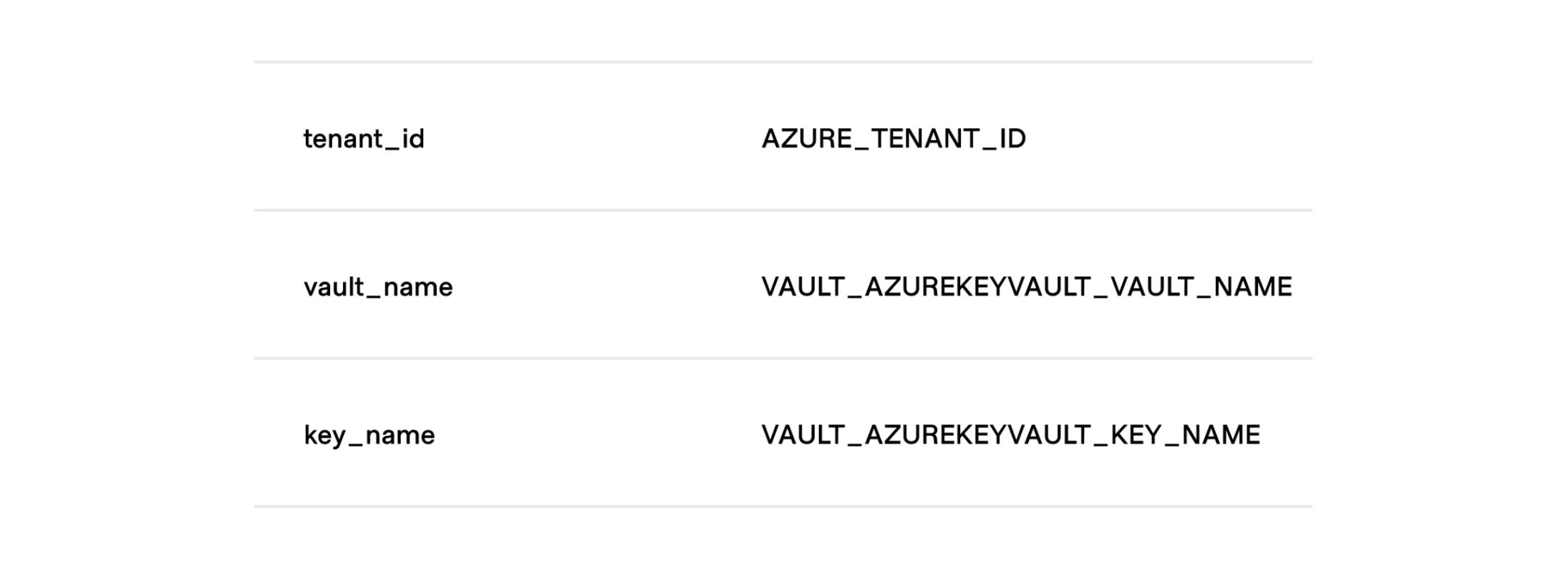 tenant_id = AZURE_TENANT_ID, vault_name = VAULT_AZUREKEYVAULT_VAULT_NAME , key_name = VAULT_AZURE_KEYVAULT_KEY_NAME