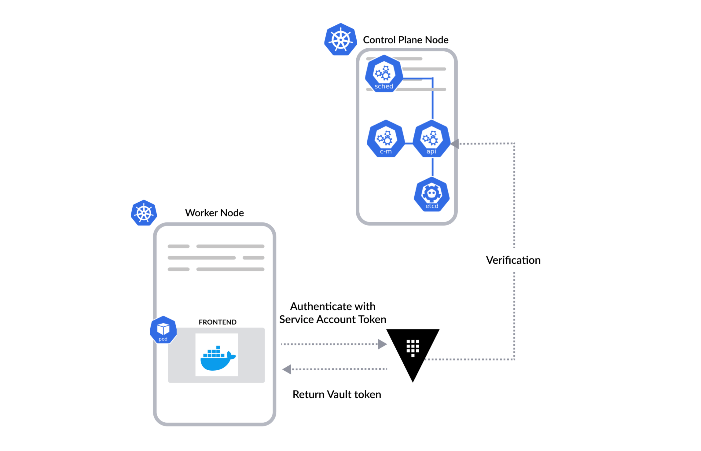 Kubernetes authentication with Vault