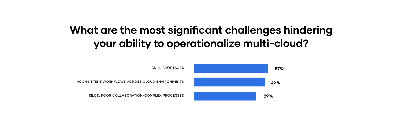 Multi-cloud challenges bar chart