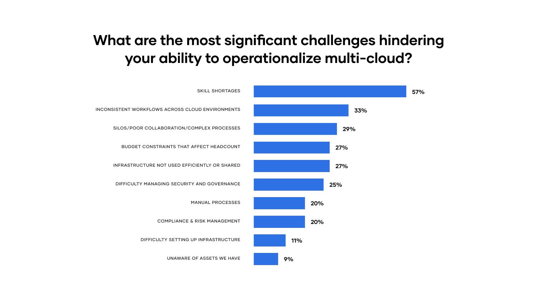 Top multi-cloud challenges