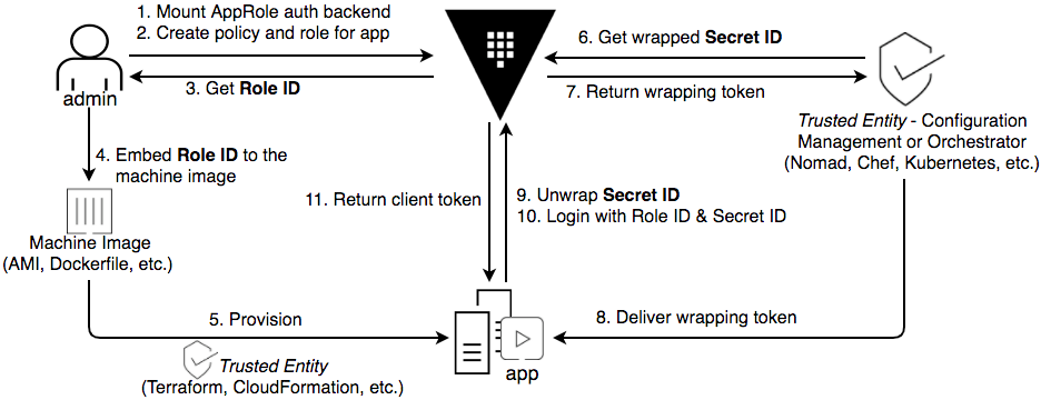 The AppRole workflow