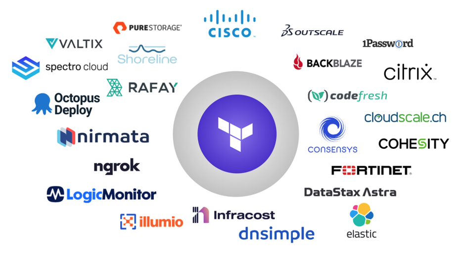 Cisco, Citrix, and Fortinet Among New Verified Terraform Providers
