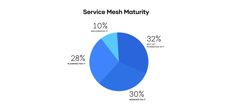 Service mesh maturity pie chart