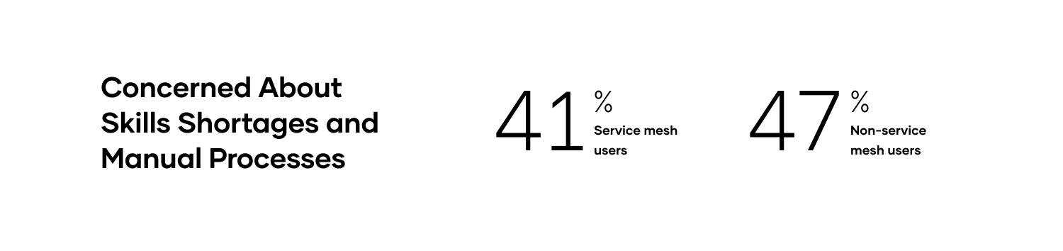 41% service mesh users concerned about skills shortage and manual processes while 47% non-service mesh users are.