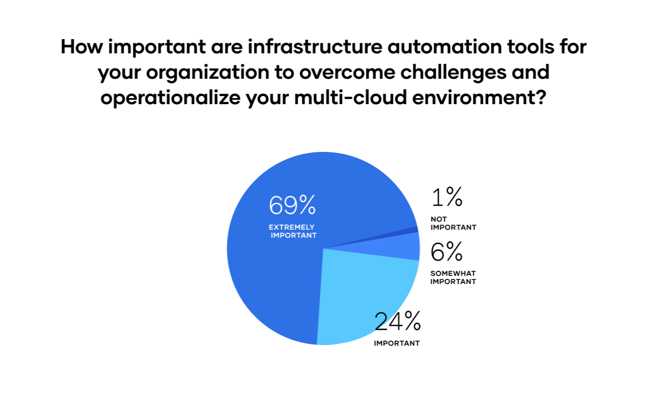 Infrastructure automation tooling importance